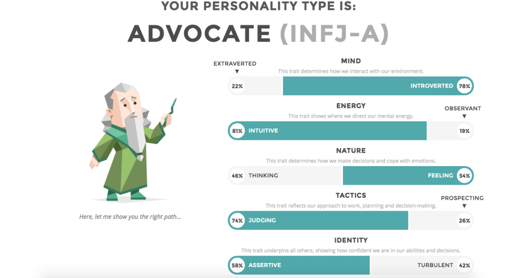 IntrovertDear.com INFJ personality test results