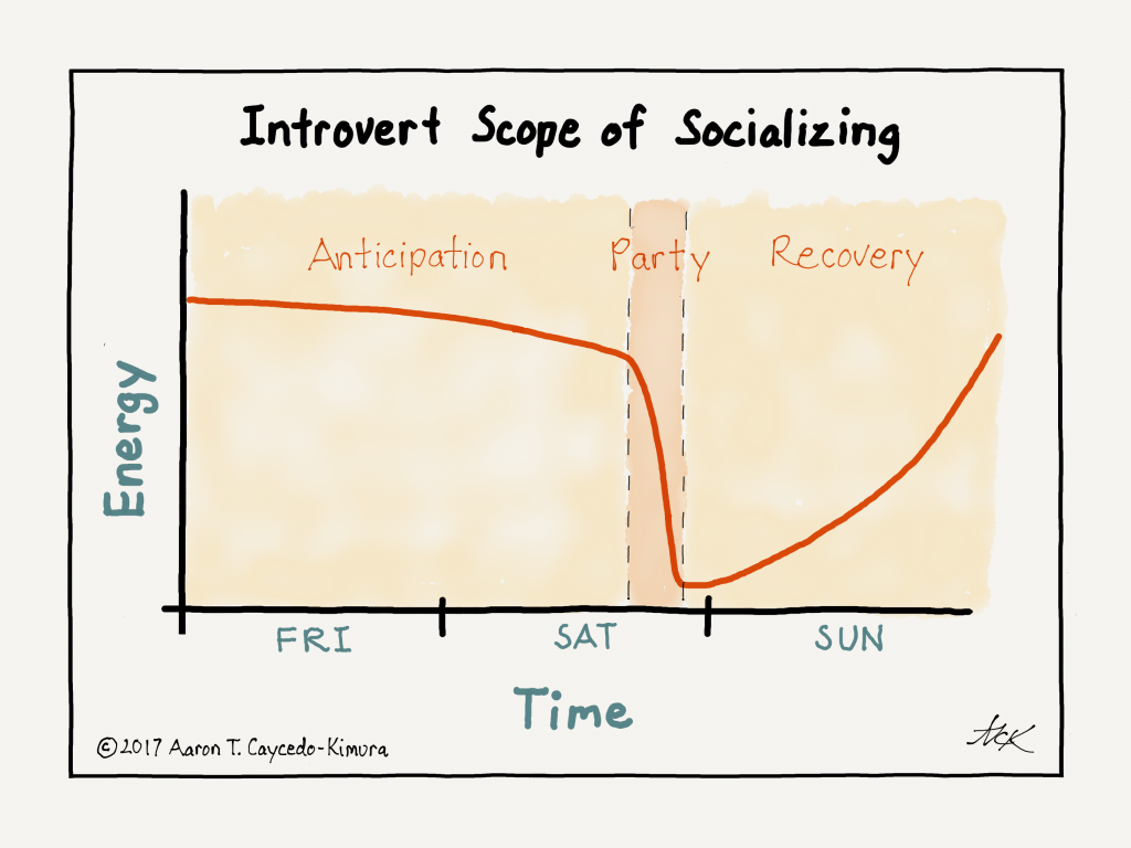 a graph of an introvert's scope of socializing