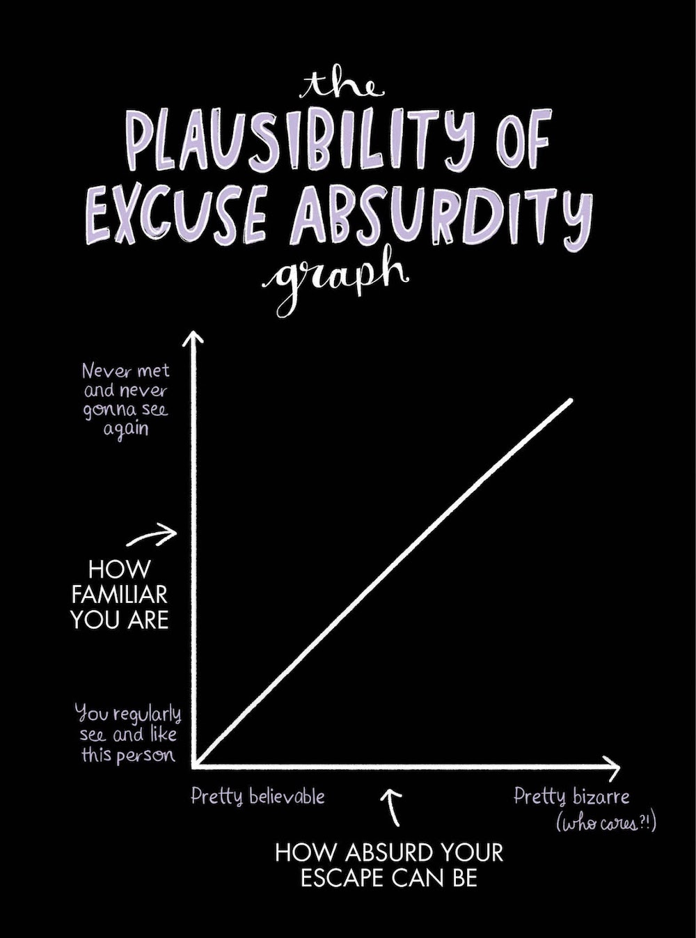 the Plausiblity of Excuse Absurdity graph